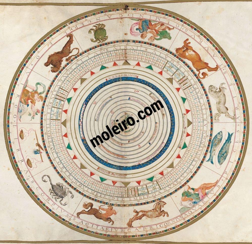 Atlas Universal Mapa nº 16. Círculo Zodiacal