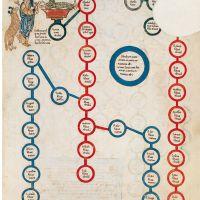 f. 3r, Genealogía de Abraham