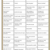 <p>f. 63r, Esta tabla fija la ciencia de la fisionom&iacute;a, traducci&oacute;n</p>